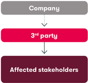 From company down to 3rd party down to affected stakeholders
